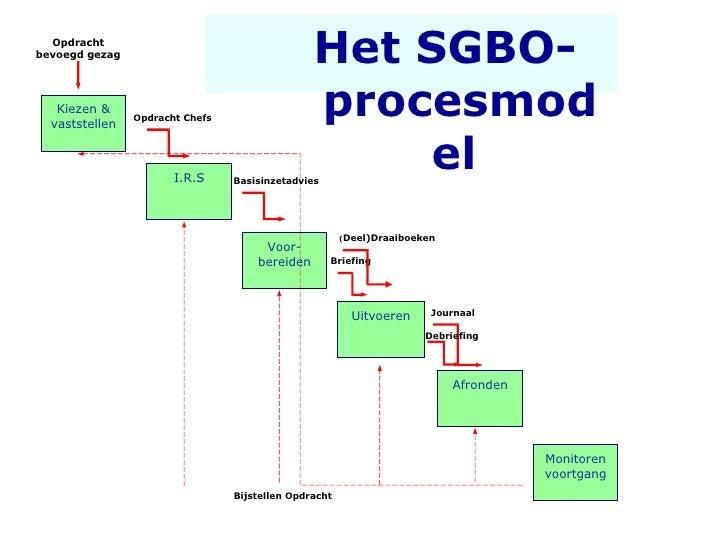 Het SGBO-procesmodel   Voor-bereiden Uitvoeren Afronden I.R.S Monitoren voortgang Kiezen & vaststellen Bijstellen Opdracht...