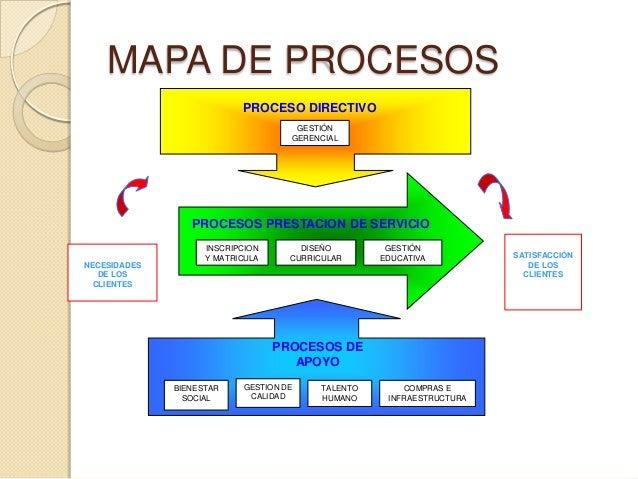 Sgc comfenalco for Mapa de procesos de un restaurante