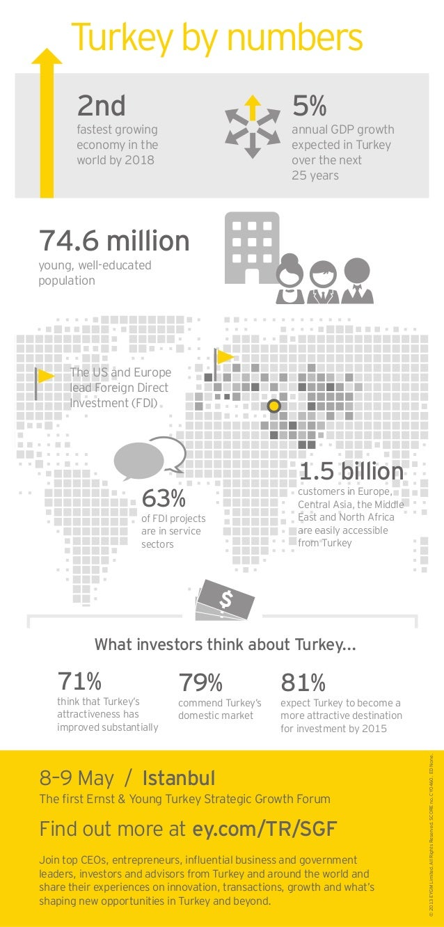 Turkeybynumbers 2nd fastest growing economy in the world by 2018 5% annual GDP growth expected in Turkey over the next 25 ...