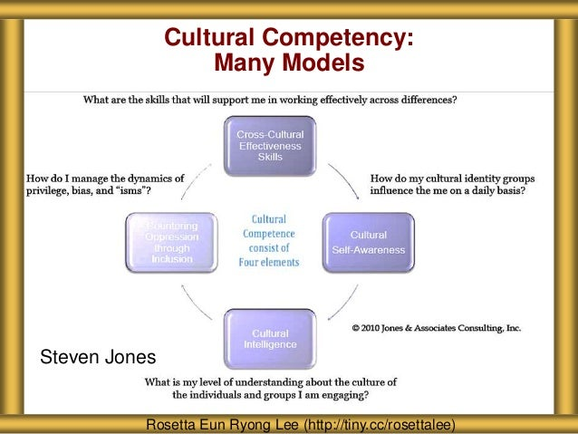multicultural competence Cultural competence means gaining knowledge about both our own culture(s) and the culture(s) with which we work this process must begin with each of us, before moving outward to the community self-awareness means thoroughly examining our own lifestyle, thoughts, and assumptions—particularly our cultural assumptions.