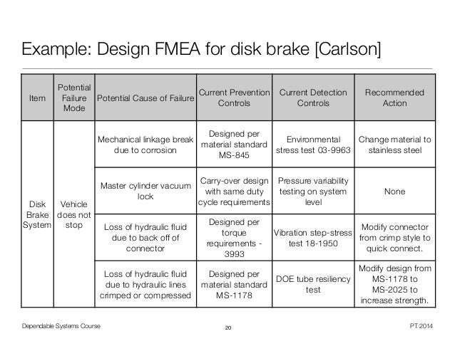 design fmea case study Making the case for fmea in managing software projects the rpn indicates which of the process steps or design components are high-risk items and need to be.