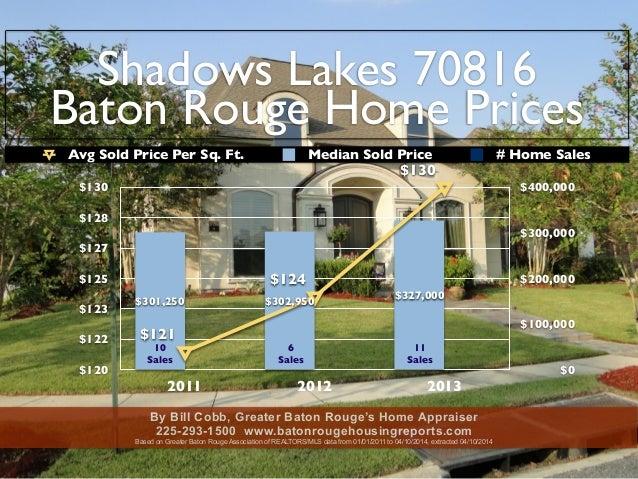 Shadows Lakes 70816 Baton Rouge Home Prices $120 $122 $123 $125 $127 $128 $130 2011 2012 2013 $0 $100,000 $200,000 $300,00...