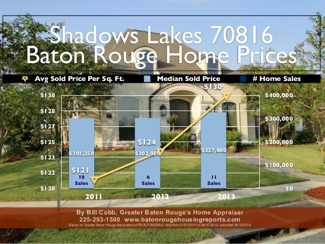 Shadows Lake Subdivisions Baton Rouge LA 70816 Home Sales and Prices 2011 to 2014