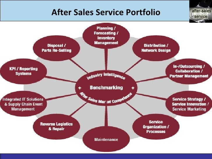 after sales service After sales service after sales services handles spare parts, training courses, after sales orders, claims, service agreements, and co-ordination of service visits it is most often the department taking care of any incoming telephone calls or e-mails, and any training.