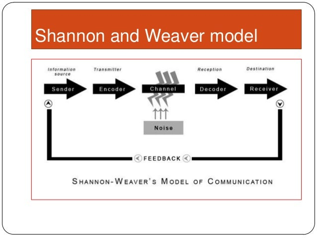 the transmission model of communication A model of the communication process which describes the ways in which people (creators and consumers of messages) create and intepret messages using language and media and amplifies it for transmission through the telephone network.