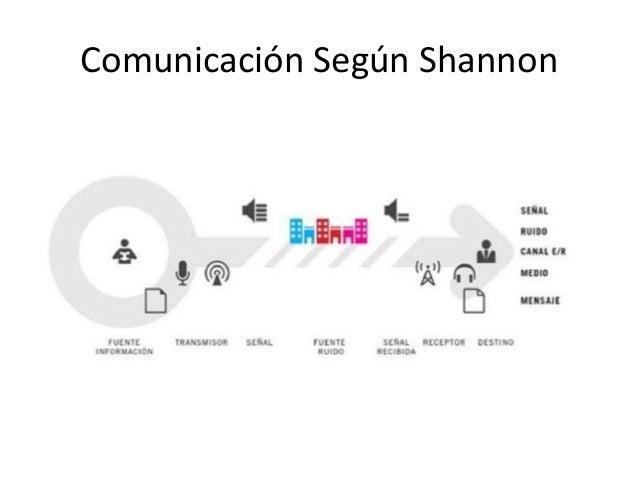 Comunicación Según Shannon