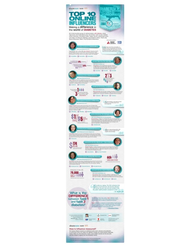 Sharecare Now: Top 10 Online Influencers in Diabetes