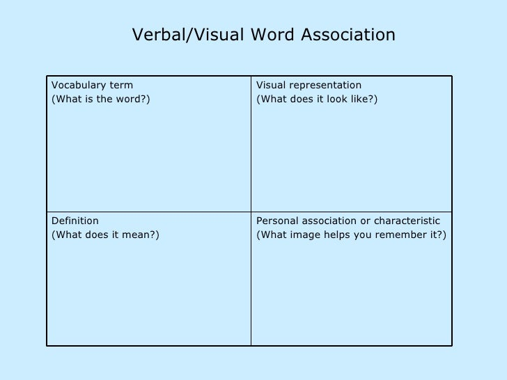 Verbal/Visual Word Association Personal association or characteristic (What image helps you remember it?) Definition (What...