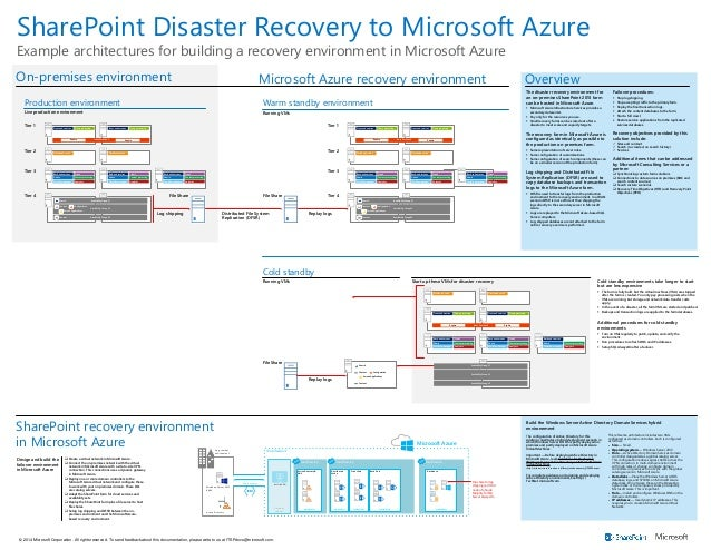 SharePoint Disaster Recovery to Microsoft Azure Example architectures for building a recovery environment in Microsoft Azu...