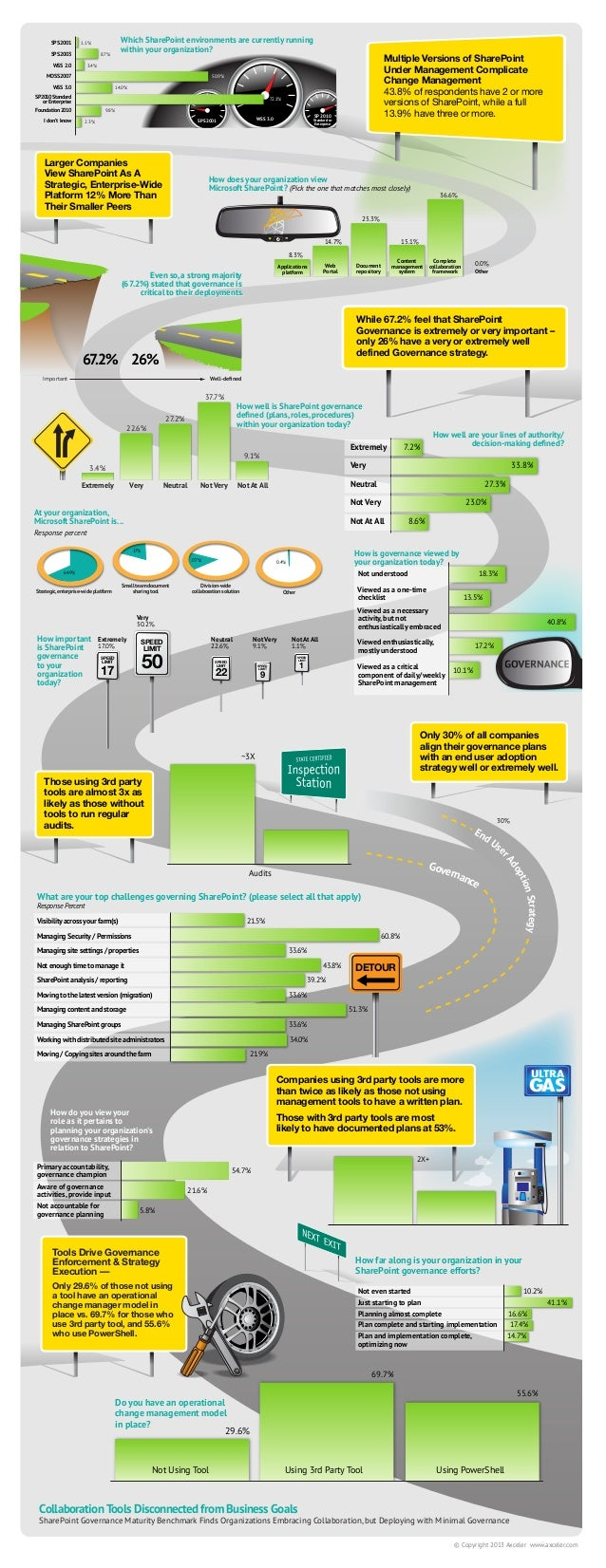 SharePoint Governance Maturity Benchmark infographic
