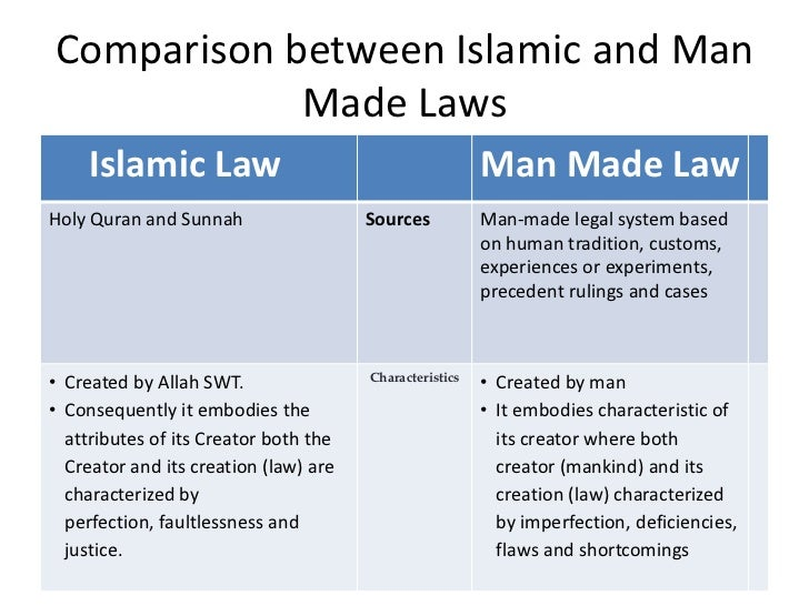 a comparison of the westernized concept of rule of law and the shariah law The arab states are governed less by the rule of law than by the rule of favour  one million people have been displaced since islamic state militants  we in the west have little conception of the mutual hatred and contempt.