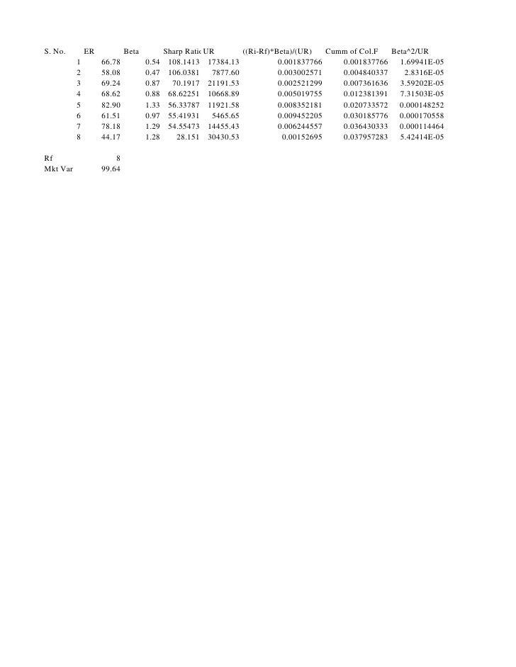 S. No.        ER           Beta          Sharp RatioUR      ((Ri-Rf)*Beta)/(UR)   Cumm of Col.F  Beta^2/UR           1    ...