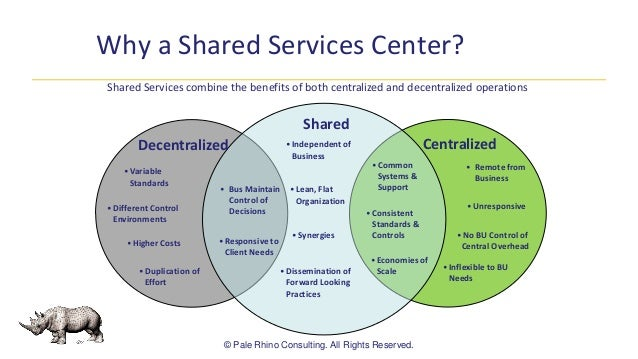 Healthcare Sharred Services