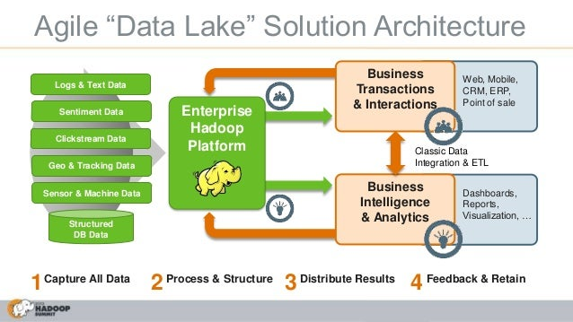Data Warehouse Architecture Diagram Simple Data Warehouse ...