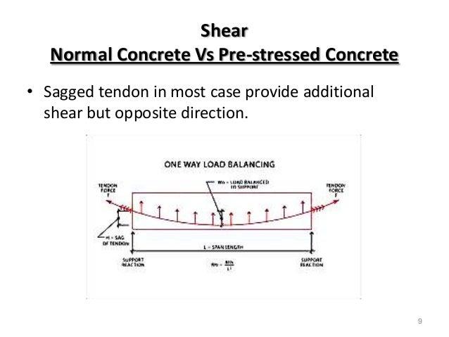 comparison of pre stressed concrete partially pre stressed Structural innovation in pre-stressed brickwork  partially pre-stressed beams,  comparison between brickwork and concrete beams with higher steel areas.