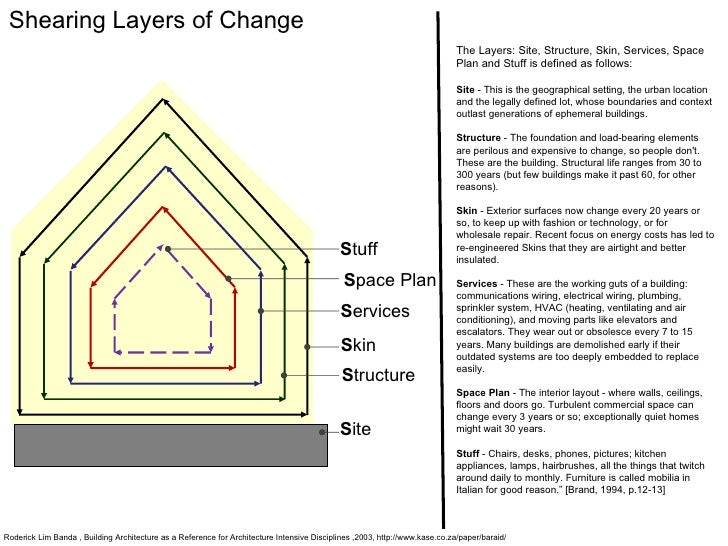 S tructure S pace Plan S ite S kin S tuff S ervices Shearing Layers of Change The Layers: Site, Structure, Skin, Services,...