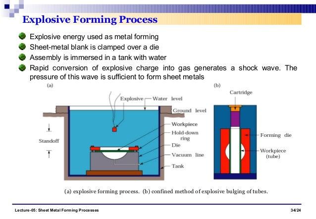 sheet metal manufacturing process pdf