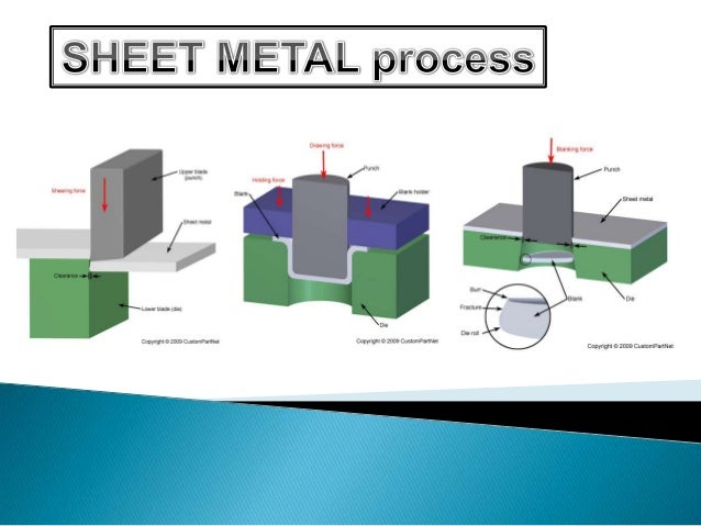 Sheet metal-operations