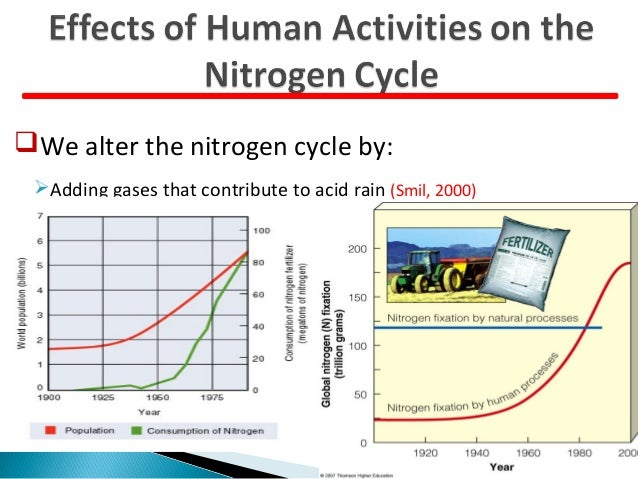how humans activities are altering biogeochemistry and cycling in the water cycles essay Howarth and marino lab group - summary of our research on biogeochemical cycles, including nitrogen fixation, n and p cycling globally and in marine ecosystems, nitrogen and phosphorus budgets for watersheds, sources and consequences of nutrient pollution, sulfur and molybdenum cycling, the role of animals on biogeochemical cycles, and the.