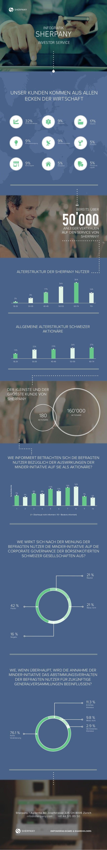 Sherpany / Agilentia AG Josefstrasse 225 CH-8005 Zürich info@sherpany.com +41 44 515 89 50 EMPOWERING BOARD & SHAREHOLDERS...