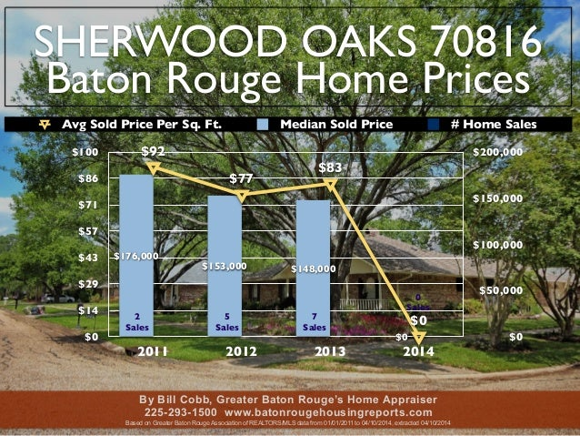 SHERWOOD OAKS 70816 Baton Rouge Home Prices $0 $14 $29 $43 $57 $71 $86 $100 2011 2012 2013 2014 $0 $50,000 $100,000 $150,0...