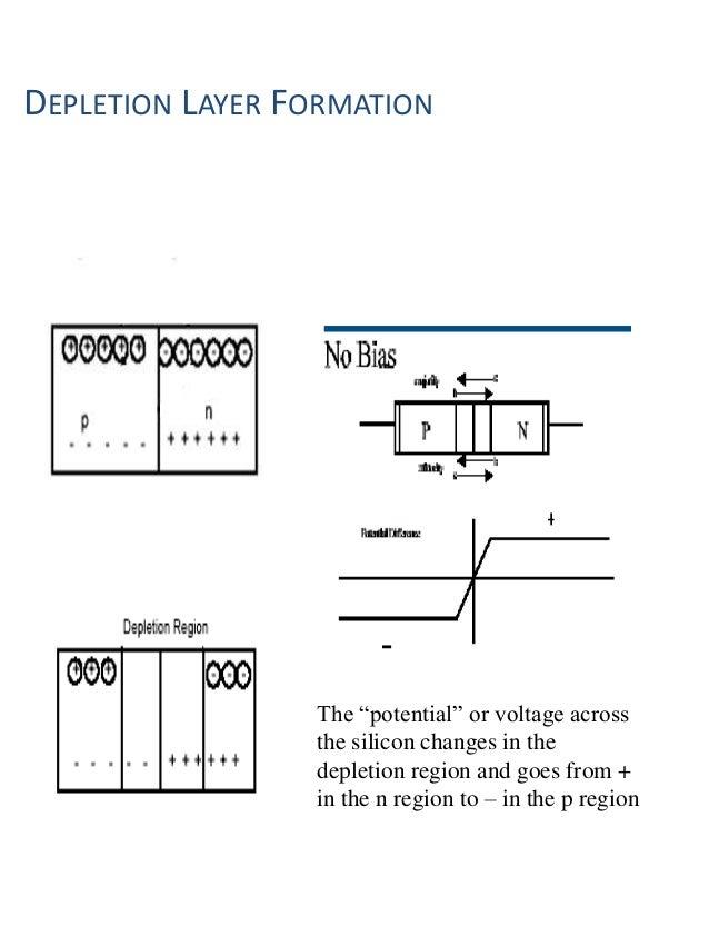 formation of depletion layer in pn junction diode pdf