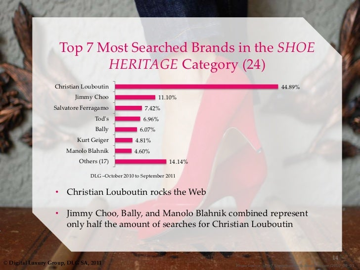 manolo blahnik swot analysis Term paper of jimmy choo sohelaiub14@gmailcom download how its affect strategic decisions making by using swot analysis we find what is our strength, weakness, opportunities and threats stuart weitzman and manolo blahnik.