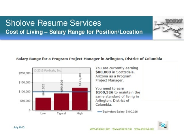 Resume writing service cost