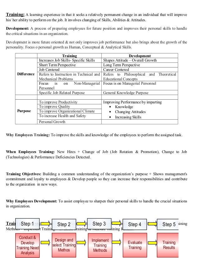 Short notes of  Managment of Training