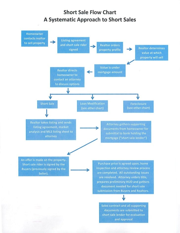 Short Sale Flow Chart for Illinois