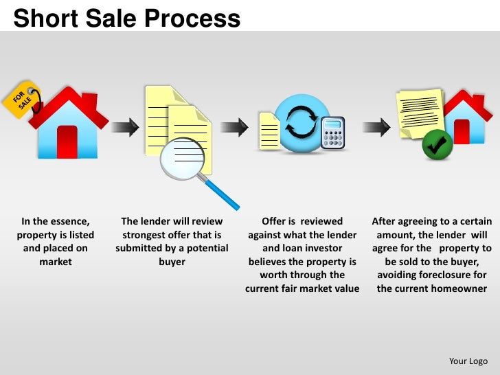 Short Sale Process In the essence,      The lender will review        Offer is reviewed       After agreeing to a certainp...