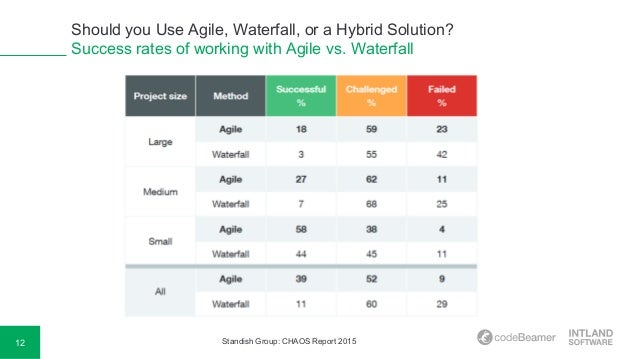 Should you use agile waterfall or a hybrid solution for When to use agile vs waterfall
