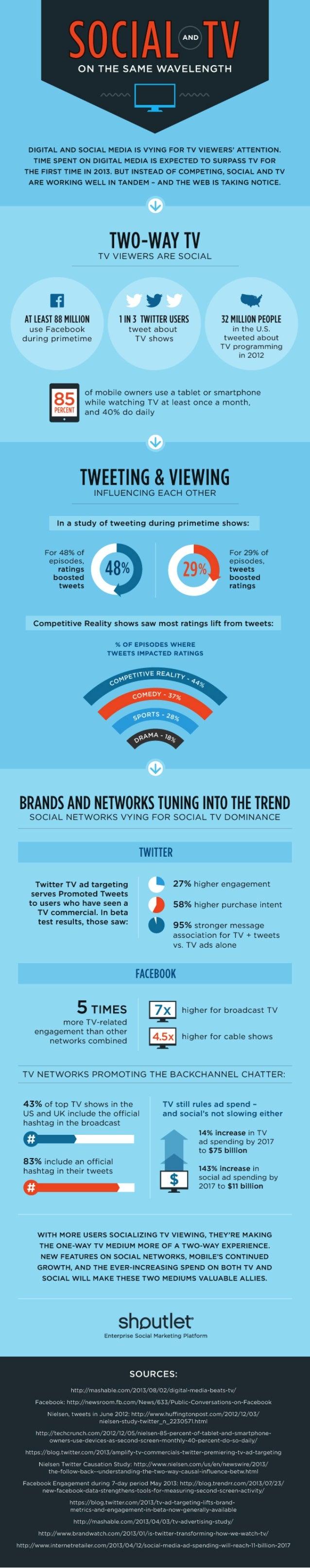 Social + TV: On the Same Wavelength