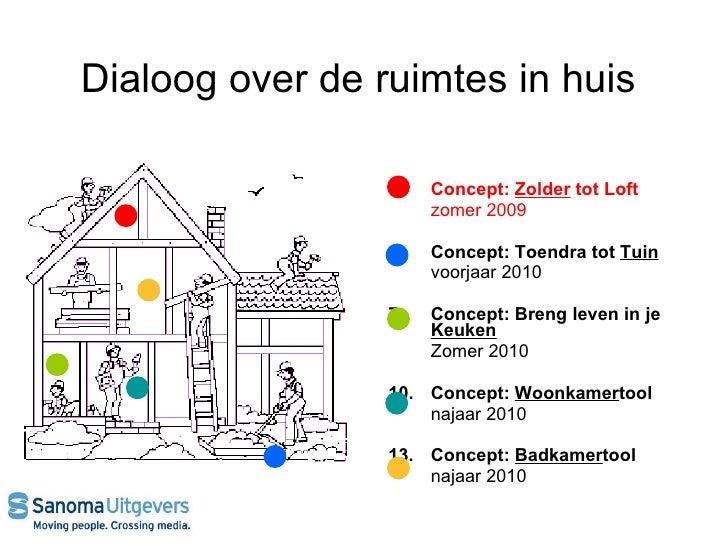Dialoog over de ruimtes in huis  <ul><li>Concept:  Zolder  tot Loft  </li></ul><ul><li>zomer 2009 </li></ul><ul><li>2. Con...