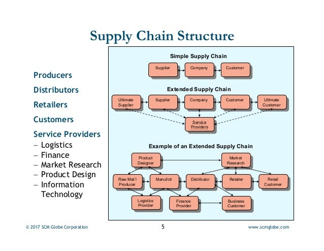 supply chain management in the steel