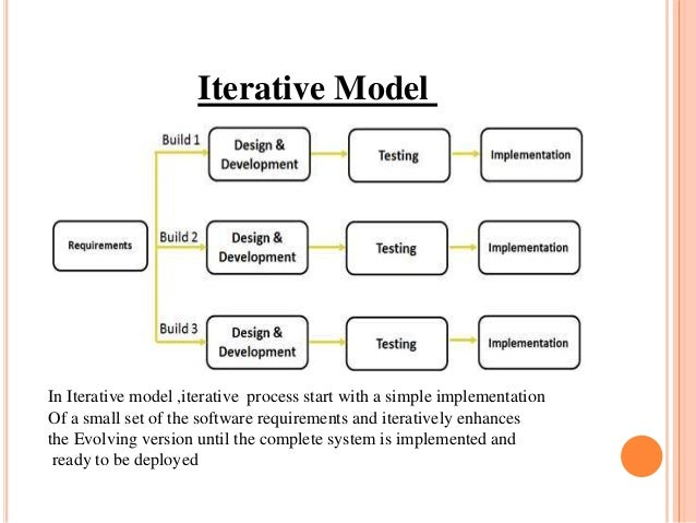 flexible and adaptive life cycle framework for software development This document is the culmination of a collaborative effort by the enterprise performance life cycle framework accommodates iterative development software and.