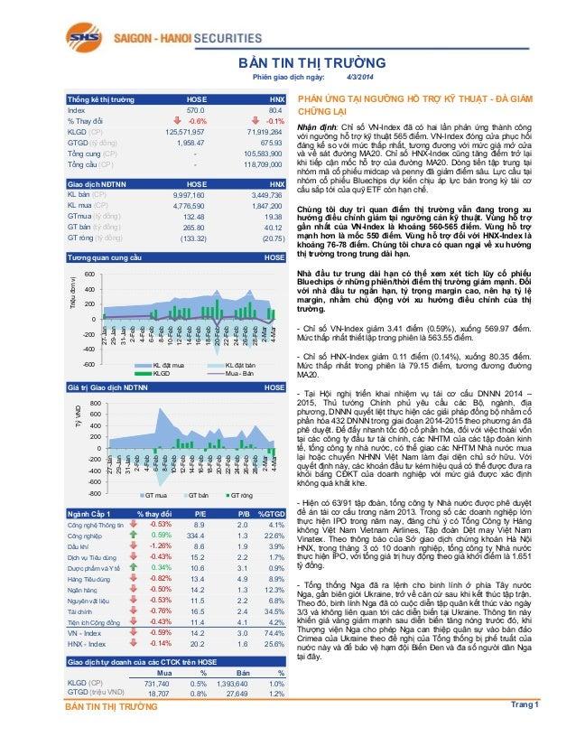 BẢN TIN THỊ TRƯỜNG Phiên giao dịch ngày: Thống kê thị trường  HOSE  HNX  Index  570.0 -0.6%  80.4 -0.1%  % Thay đổi KLGD (...