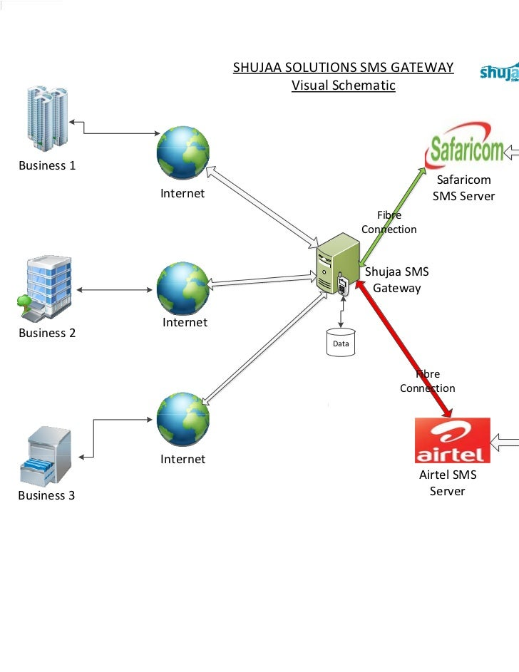 SHUJAA SOLUTIONS SMS GATEWAY                                Visual SchematicBusiness 1                                    ...