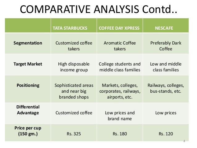 macro analysis on starbuck Pestle analysis of starbucks discusses how external factors have affected  business necessary steps to retain its consumer base and gain.