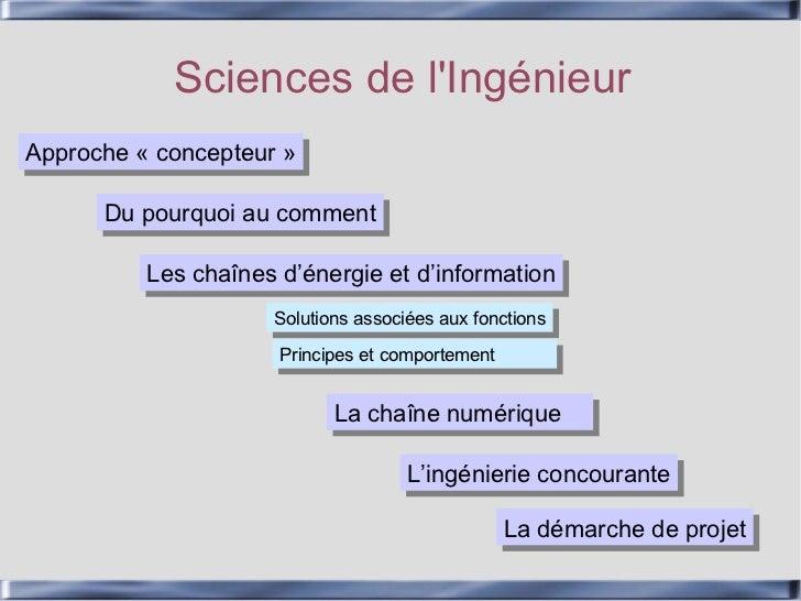 Sciences de lIngénieurApproche « concepteur »Approche « concepteur »      Du pourquoi au comment      Du pourquoi au comme...