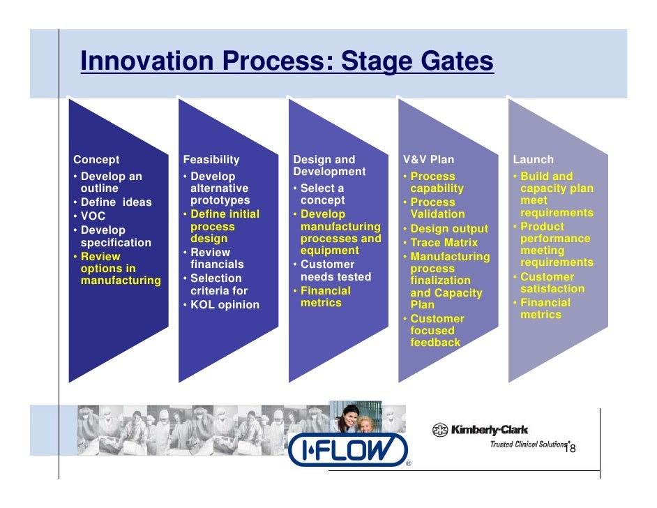 Key to successful design to manufacturing siddharth for Innovation in product and industrial design