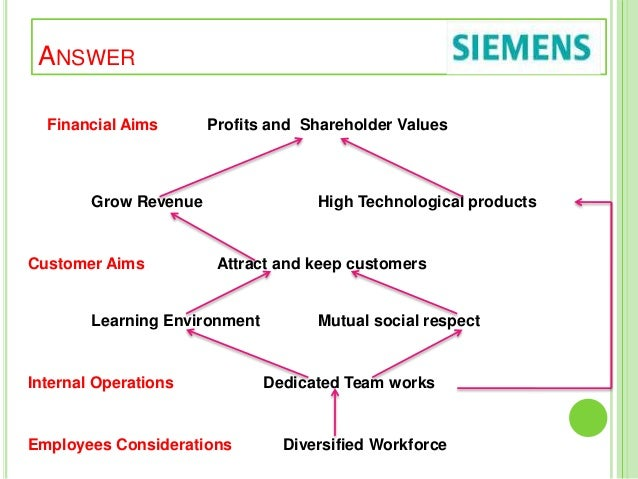 human resource management and siemens Human resource development is all about helping people to fulfil themselves at  work  new product developers managers and business executives  administrators  a key pillar of the siemens' strategy, alongside performance and  portfolio,.