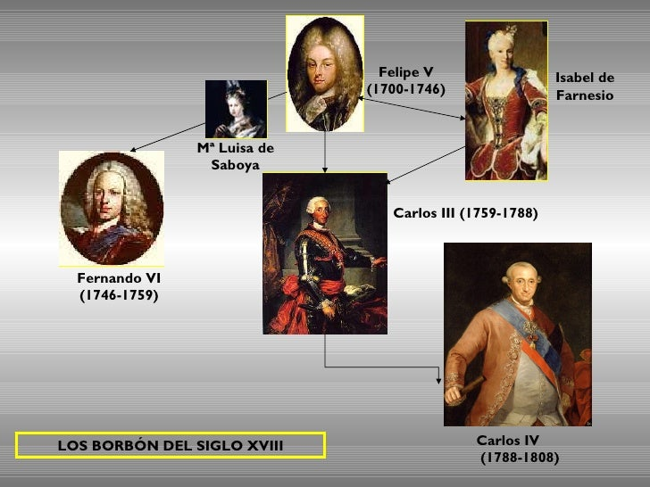 Felipe V (1700-1746) Fernando VI (1746-1759) Carlos III (1759-1788) Carlos IV  (1788-1808) LOS BORBÓN DEL SIGLO XVIII Mª L...