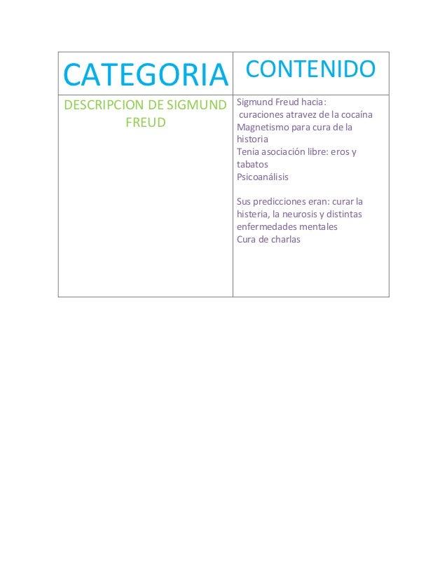 CATEGORIA                  CONTENIDODESCRIPCION DE SIGMUND   Sigmund Freud hacia:                          curaciones atra...