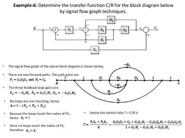 block diagram to signal flow graph  zen diagram, wiring diagram