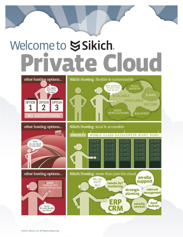 Private Cloud Welcometo ©2013 Sikich LLP. All Rights Reserved. remote24/7 monitoring other hosting options... other hostin...