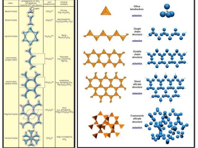 Silicon Silicone And Silicates