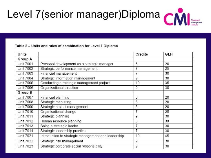 cmi level 7 unit 7006 Unit 7006 organisational direction 14 unit 7007 financial planning 15 unit  7008  cmi level 7 diploma in strategic management and leadership (qcf.