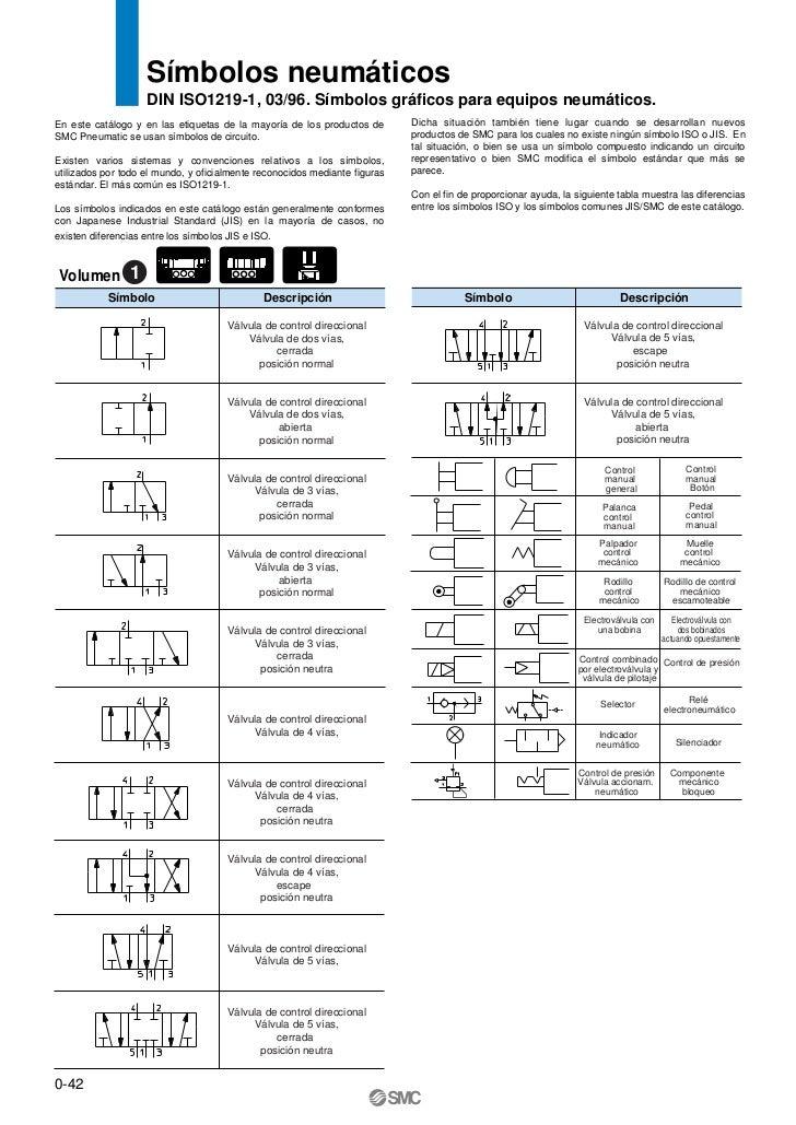Símbolos neumáticos                    DIN ISO1219-1, 03/96. Símbolos gráficos para equipos neumáticos.En este catálogo y ...