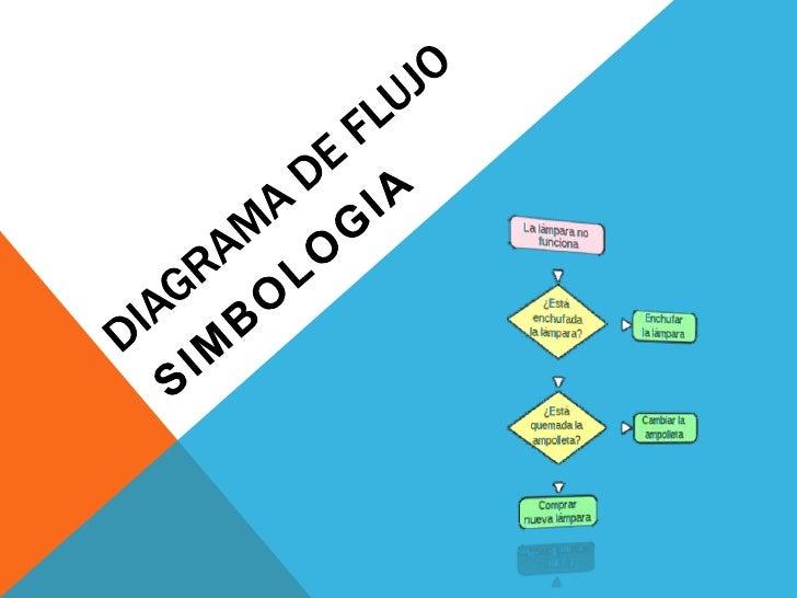 Simbologia diagrama de flujo